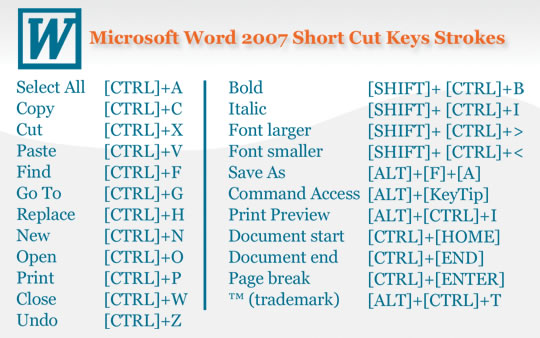 microsoft word shortcuts essay Get help, support, and tutorials for windows products—windows 10, windows 81, windows 7, and windows 10 mobile.
